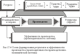сущностная характеристикаи измерение эффективности  17 4 сущностная характеристикаи измерение эффективности производства экономика предприятия покропивный с ф