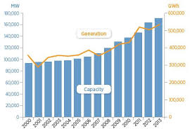 Solar Energy Chart 6 New Charts That Show Us Renewable Energy Progress