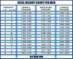 Recommended Healthy Weight Chart Man Weight Chart Kozen Jasonkellyphoto Co