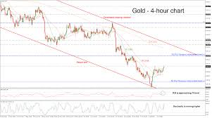 Gold Chart Technical Indicators Technical Analysis Gold Manages To Pick Up Speed Posts 2