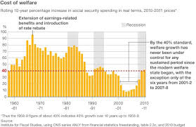 Welfare Chart By State Is Welfare Spending Ever Under Control Bbc News
