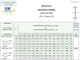 Universal Column Weight Chart Engineering Students Guide To Multi Storey Buildings
