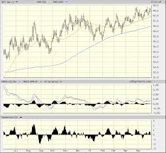 Dxy Stock Chart Is The U S Dollar Index Poised To Weaken Realmoney