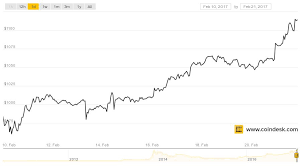 Bitcoin Value Chart History Bitcoin Price Tops 1 000 For Longest Stretch In History