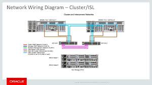 peter wilson principal optimized solutions manager ppt download  36 network wiring diagram cluster isl