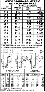 Rebar To Mesh Conversion Chart Concrete Foundation Accessories Concrete Reinforcement