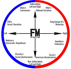 Left Right Chart The Left Right Political Spectrum Explained Fact Myth