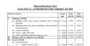 Useful Life Of Assets Chart Depreciation Chart According To Companies Act 2013 On The
