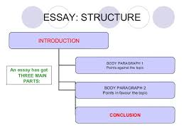 parts of an essays eap writing introduction using english for b>parts of the essay outlining purdue owl engagement