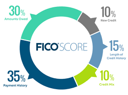 Fico Credit Score Range Chart How Are Fico Scores Calculated Myfico
