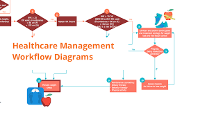 Document Control Procedure Flow Chart Healthcare Management Workflow Diagrams Block Diagram