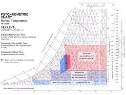 Sensible Heat Ratio Psychrometric Chart How To Read A Psychrometric Chart