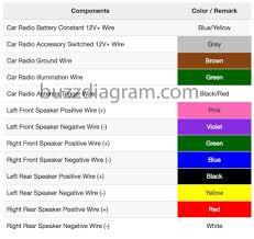 panasonic radio wiring color code wiring diagram mega car radio wiring color codes wiring diagram datasource panasonic stereo wiring color codes car radio wiring