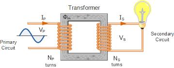 transformer basics and transformer principles single phase voltage transformer