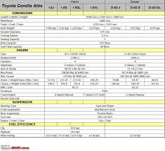 Toyota Corolla Altis - Technical Specifications & Feature List ...