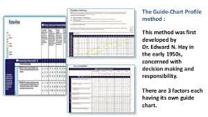 Hay Guide Chart Point System Point Ranking Method Of Job Evaluation