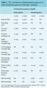 Acsm Vo2max Norms Chart Article Do Patients With Newly Diagnosed Type 2 Diabetes