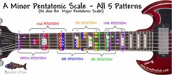 Pentatonic Scale Guitar Chart Your Rock Scale The A Minor Pentatonic Scale