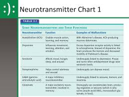 Neurotransmitter Chart Unit 4 Biological Psychology Ppt Download