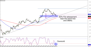 Chart Art Short And Swing Trend Trades On Usd Cad And Chf