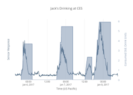 Jacks Drinking At Ces Line Chart Made By Quantac Plotly