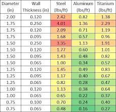 Material Strength Chart Aluminum Alloy Hardness Chart Creativedotmedia Info