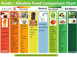 Ph Balance Food Chart Alkaline Foods Canada Health Support
