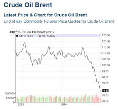 Oil Price Chart Nasdaq Crude Price Nasdaq Brent Crude Price