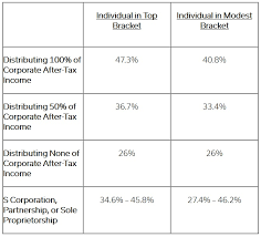 C Corporation Structure Chart Sweeping Tax Reform Necessitates Review And Analysis Of Form