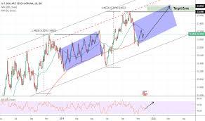 Usd Czk Chart U S Dollar To Czech Koruna Rate Tradingview
