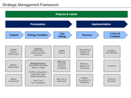 Strategic Planning Framework Strategic Planning Wikipedia