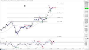 Boeing Got Their Wings Clipped All Star Charts