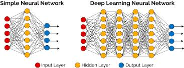 Deep Neural Network Deep Learning Made Easy With Deep Cognition