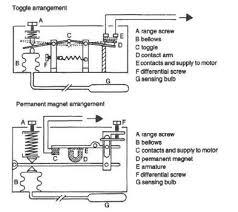 fridge and freezer thermostats Hotpoint Fridge Thermostat Wiring Diagram inside of a fridge or freezer thermostat and how it works Hotpoint Stove Schematics