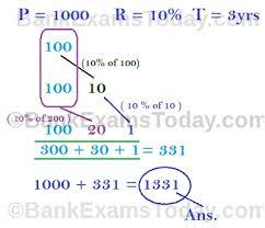 Compound Interest Chart Pdf Simple Interest And Compound Interest Tricks Pdf