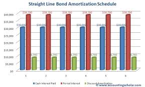 amortizing bond discount chapter 2 8 straight line amortization method of bonds payable