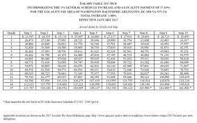 80 Proper Federal Salary Chart