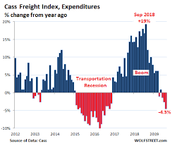 Trucking Railroads Hit By Slowdown In Manufacturing And