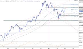 Cryptocurrency Technical Outlook Bitcoin Ether Ripple And
