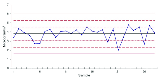 Statistical Process Control Chart For Ebc Concentration