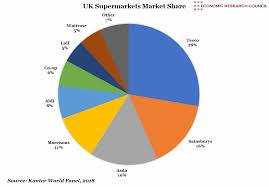 Uk Supermarkets Market Share Economic Research Council