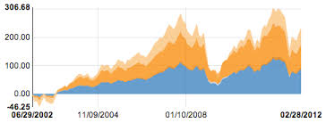 Chart Js Stacked Line Chart Angularjs Charts Js Bedowntowndaytona Com