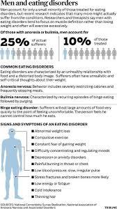 best eating disorders images eating disorder 74 best eating disorders images eating disorder recovery disorders and binge eating