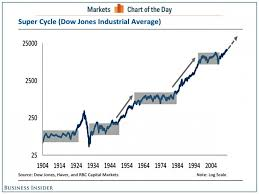 Wall Street Market Cycle Chart Dow Jones Industrial Average Super Cycles