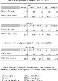 Height To Weight Ration Chart Lamasa Jasonkellyphoto Co