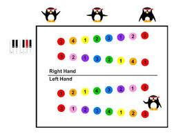 Printable Piano Finger Chart Major Scales Fingering Chart Teaching Children Music