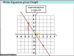 write equation given graph you