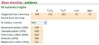 Heavy 16 Nutrient Chart Potato Fertilizer Recommendations Haifa Group