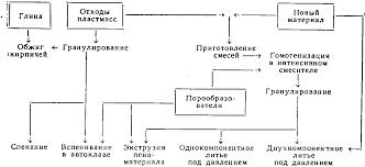 Реферат Вторинна переробка пластмас як приклад безвідходної  Реферат Вторинна переробка пластмас як приклад безвідходної технології xreferat