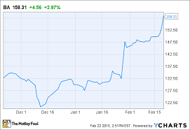 Boeing Stock Chart Can Boeing Stock Really Soar To 200 The Motley Fool